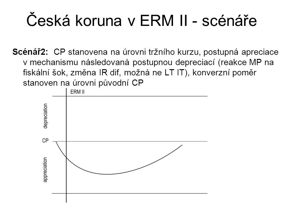 Česká koruna v ERM II - scénáře Scénář2: CP stanovena na úrovni tržního kurzu, postupná apreciace v mechanismu následovaná postupnou depreciací (reakc