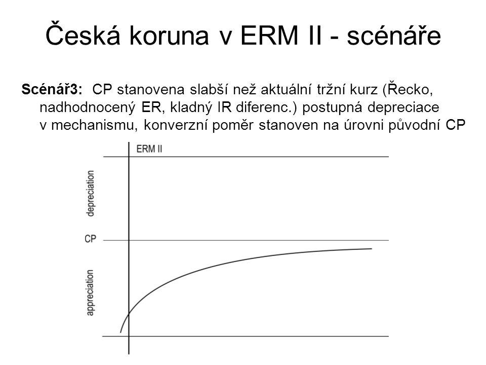 Česká koruna v ERM II - scénáře Scénář3: CP stanovena slabší než aktuální tržní kurz (Řecko, nadhodnocený ER, kladný IR diferenc.) postupná depreciace