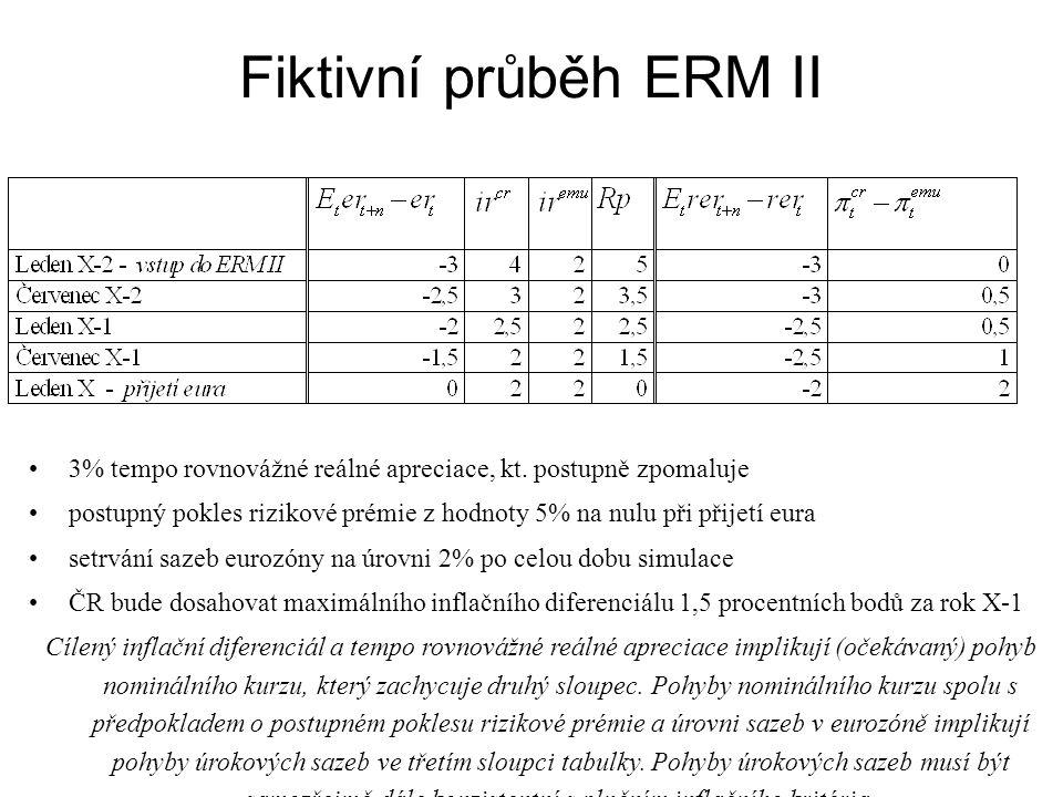 Fiktivní průběh ERM II 3% tempo rovnovážné reálné apreciace, kt. postupně zpomaluje postupný pokles rizikové prémie z hodnoty 5% na nulu při přijetí e