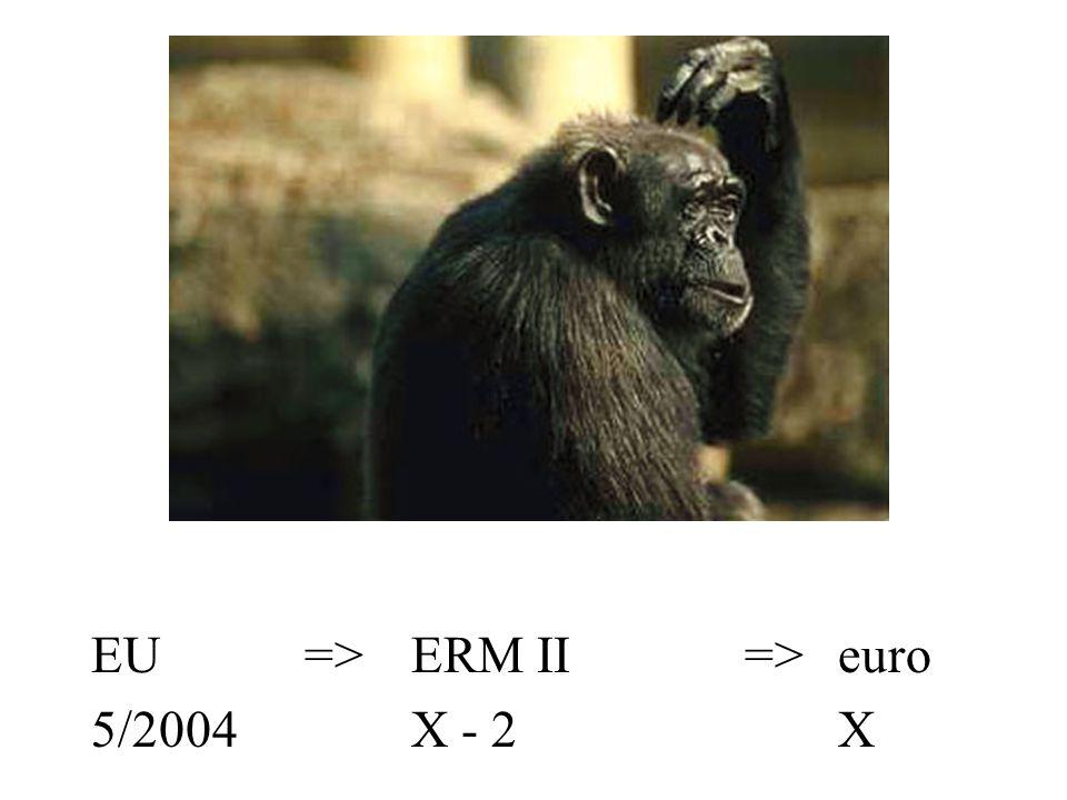 Česká koruna v ERM II - scénáře rovnovážný pohyb RER + infl.