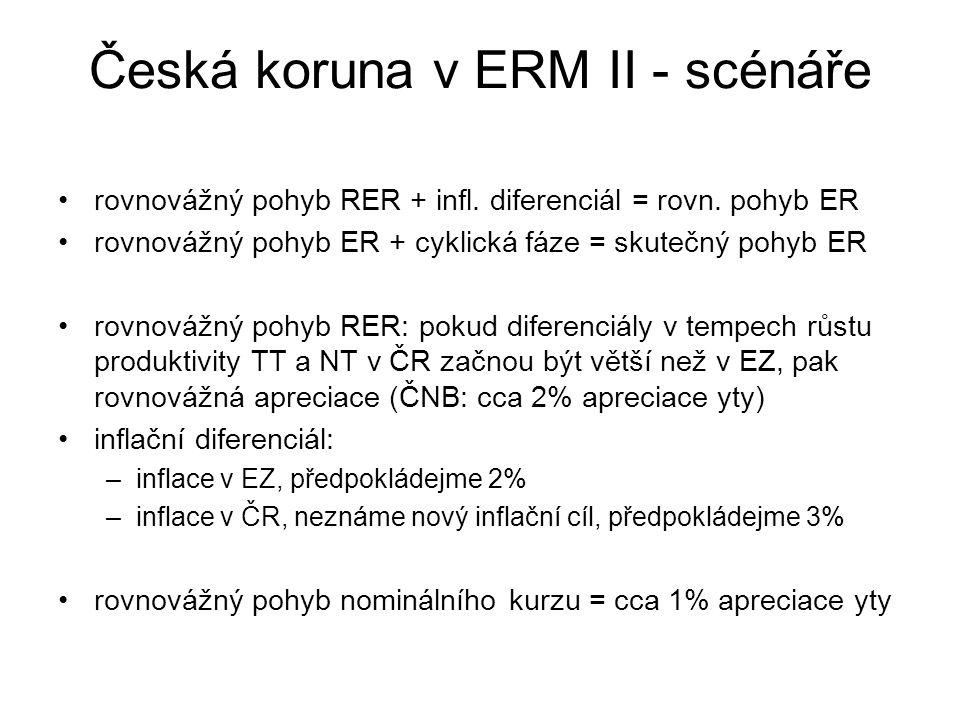 Česká koruna v ERM II - scénáře Scénář1: CP stanovena na úrovni tržního kurzu, postupná apreciace v mechanismu, revalvace centrální parity