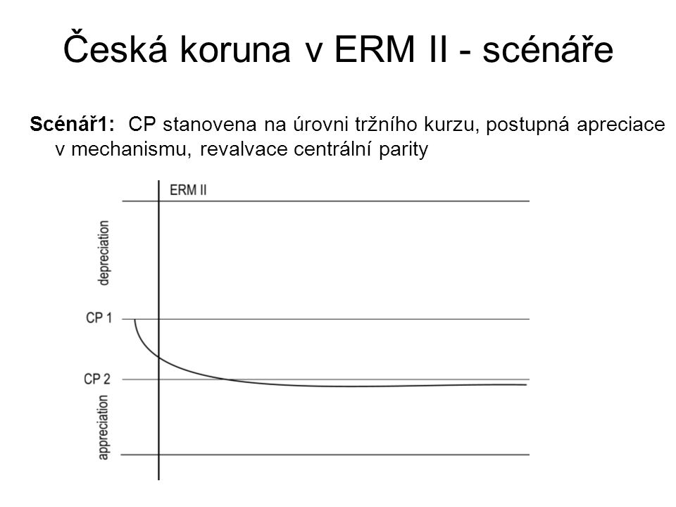 Česká koruna v ERM II - scénáře Scénář2: CP stanovena na úrovni tržního kurzu, postupná apreciace v mechanismu následovaná postupnou depreciací (reakce MP na fiskální šok, změna IR dif, možná ne LT IT), konverzní poměr stanoven na úrovni původní CP