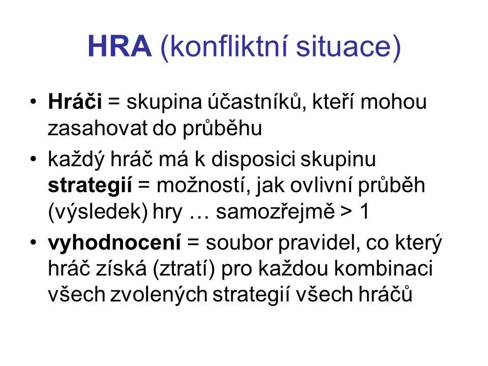 HRA (konfliktní situace) Hráči = skupina účastníků, kteří mohou zasahovat do průběhu každý hráč má k disposici skupinu strategií = možností, jak ovlivní průběh (výsledek) hry … samozřejmě > 1 vyhodnocení = soubor pravidel, co který hráč získá (ztratí) pro každou kombinaci všech zvolených strategií všech hráčů