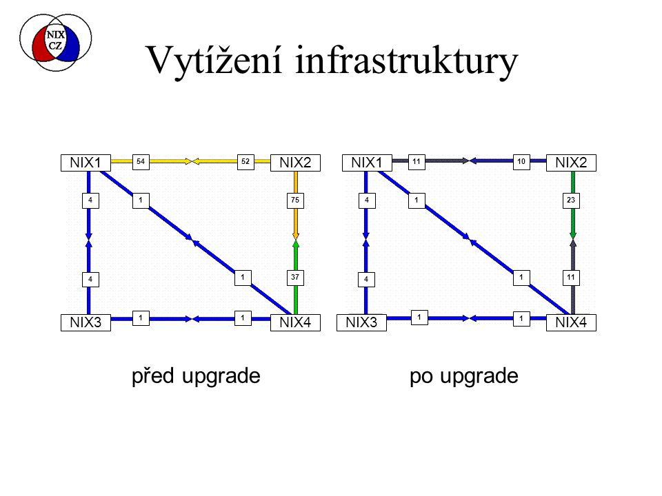 Vytížení infrastruktury před upgradepo upgrade NIX1 NIX2 NIX3 NIX4 54 52 75 37 1 1 1 1 4 4 11 10 23 111 1 1 1 4 4 5452 75 37 4 1110 23 11 1 4 4 4 1 1 1 1 1 1 1