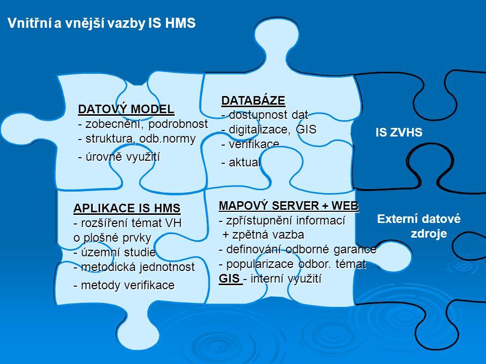 Datový model Databáze Mapový server, GIS Aplikace ISHMS Externí datové zdroje Vnitřní a vnější vazby IS HMS IS ZVHS APLIKACE IS HMS - rozšíření témat VH o plošné prvky - územní studie - metodická jednotnost - metody verifikace DATOVÝ MODEL - zobecnění, podrobnost - struktura, odb.normy - úrovně využití DATABÁZE - dostupnost dat - digitalizace, GIS - verifikace - aktualizace MAPOVÝ SERVER + WEB - zpřístupnění informací + zpětná vazba + zpětná vazba - definování odborné garance - popularizace odbor.
