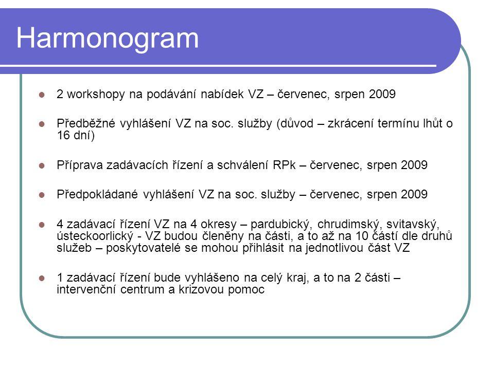 Harmonogram 2 workshopy na podávání nabídek VZ – červenec, srpen 2009 Předběžné vyhlášení VZ na soc.