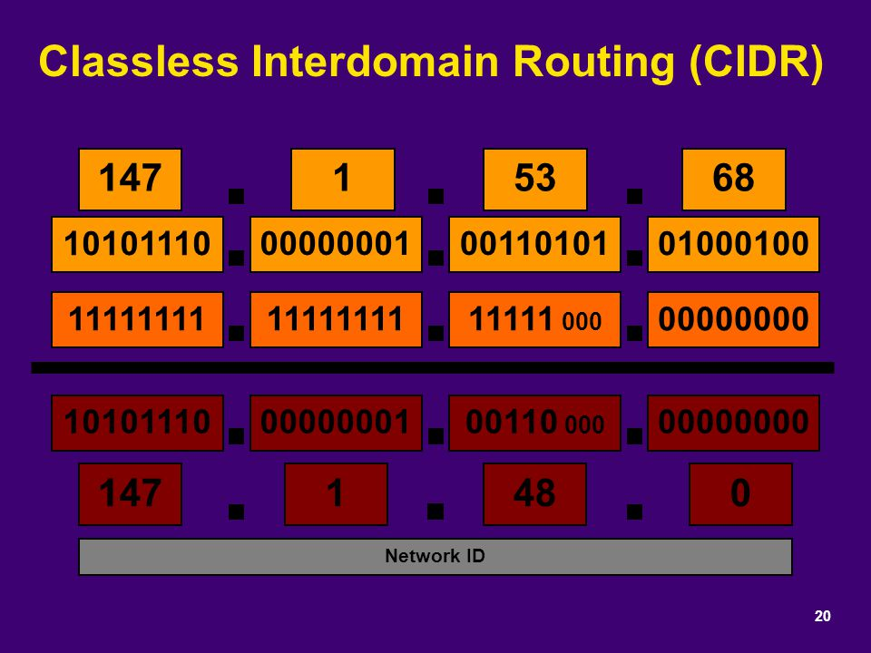 Classless Interdomain Routing (CIDR) 20 14715368 1471480 Network ID 10101110 0011010100000001 01000100 11111111 11111 000 11111111 00000000 1010111000