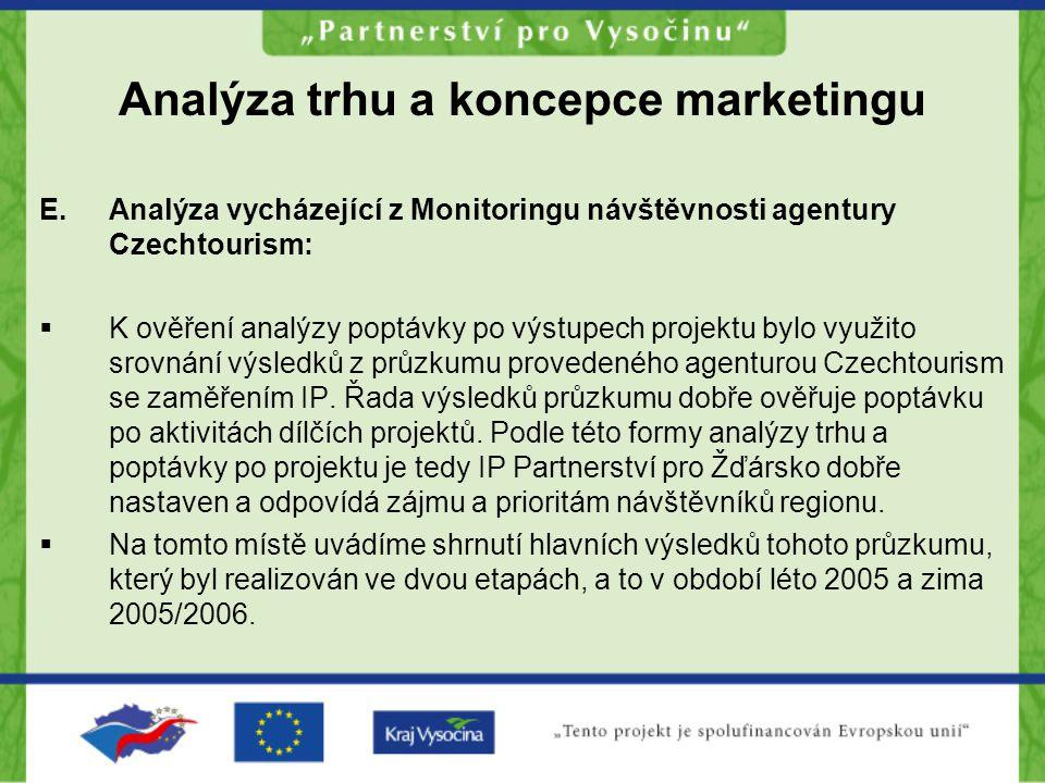 Analýza trhu a koncepce marketingu E.Analýza vycházející z Monitoringu návštěvnosti agentury Czechtourism:  K ověření analýzy poptávky po výstupech p