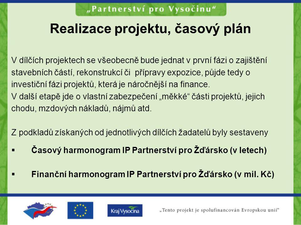 Realizace projektu, časový plán V dílčích projektech se všeobecně bude jednat v první fázi o zajištění stavebních částí, rekonstrukcí či přípravy expo