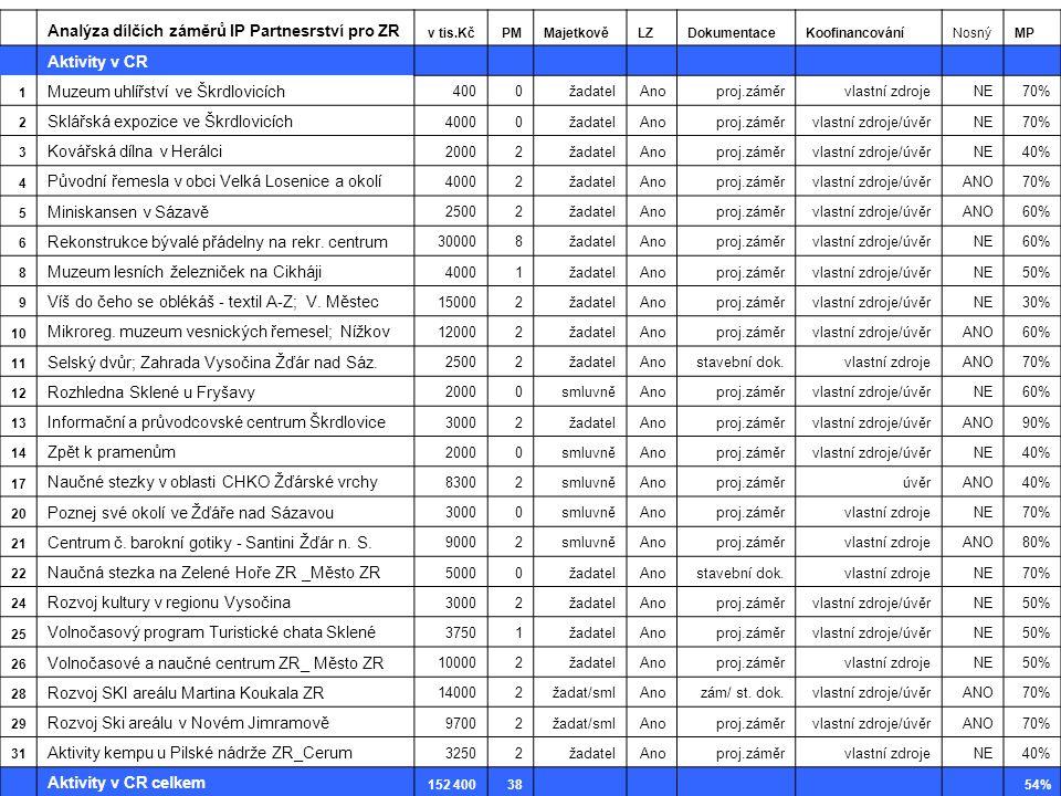 Analýza dílčích záměrů IP Partnesrství pro ZR v tis.Kč PMMajetkověLZDokumentaceKoofinancováníNosnýMP Aktivity v CR 1 Muzeum uhlířství ve Škrdlovicích