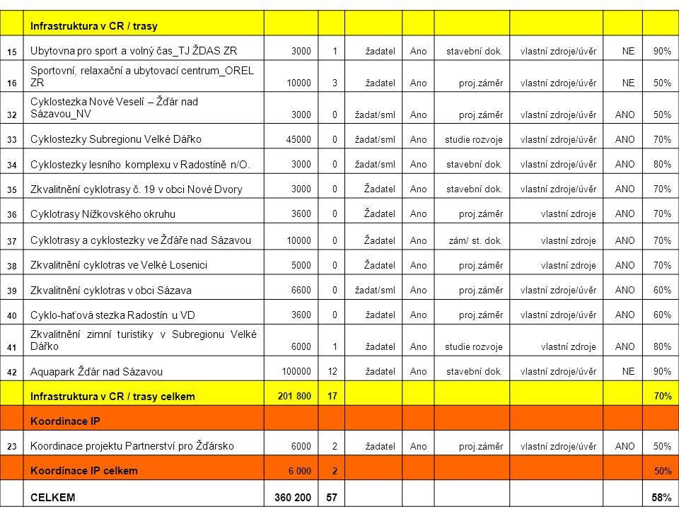 Infrastruktura v CR / trasy 15 Ubytovna pro sport a volný čas_TJ ŽDAS ZR 30001žadatelAnostavební dok.vlastní zdroje/úvěrNE90% 16 Sportovní, relaxační