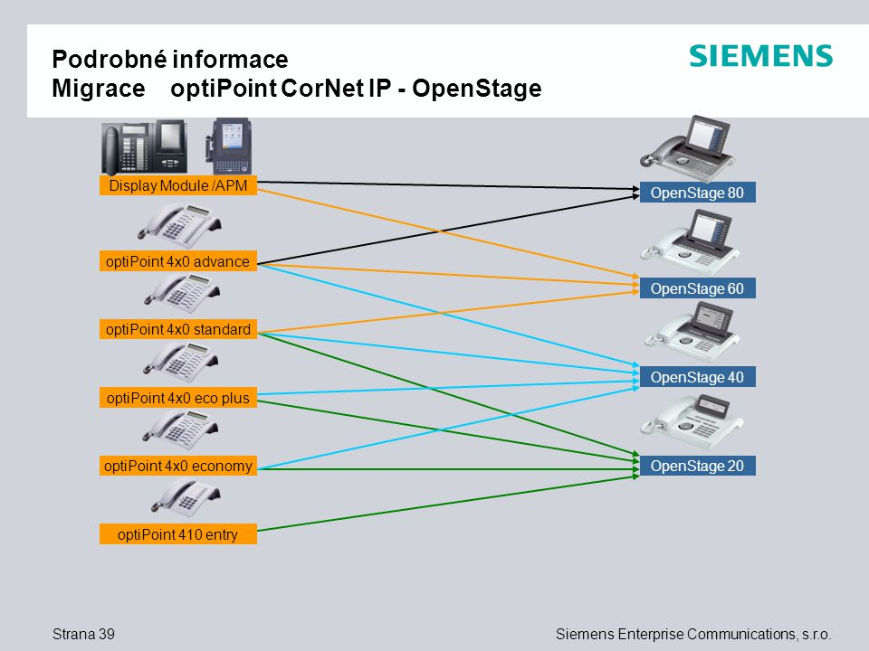 Strana 39Siemens Enterprise Communications, s.r.o.