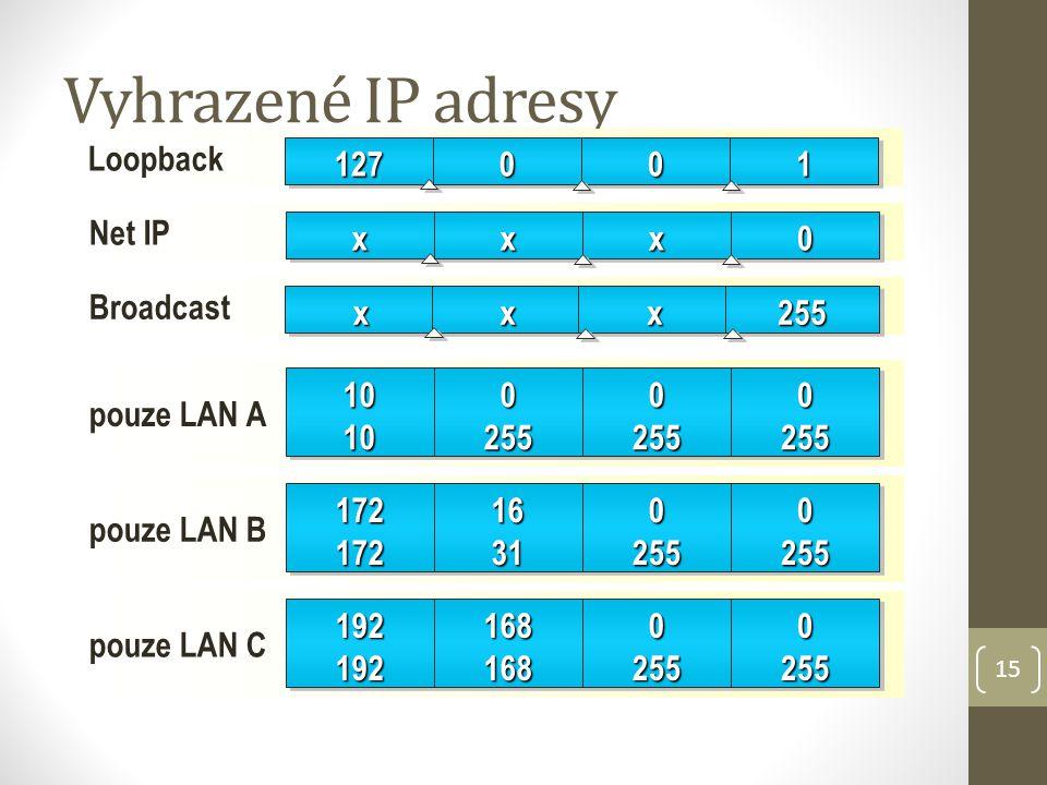 15 Vyhrazené IP adresy Loopback127127000011 Net IPxxxxxx00 pouze LAN A 10101010025502550255025502550255 pouze LAN B 172172172172163116310255025502550255 pouze LAN C 1921921921921681681681680255025502550255 Broadcastxxxxxx255255