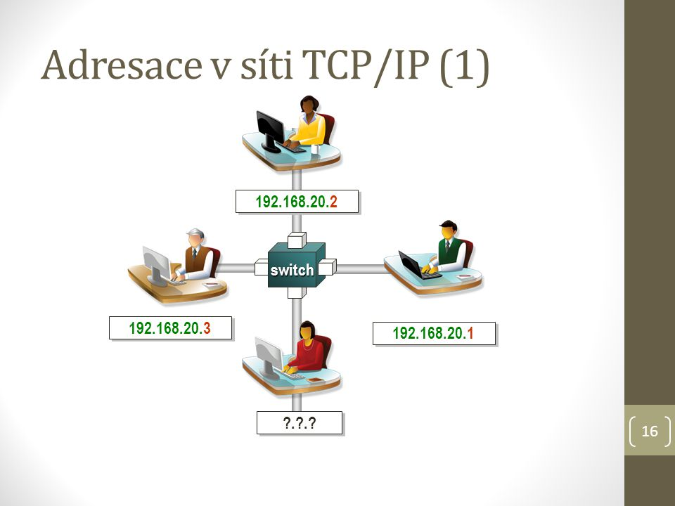 16 Adresace v síti TCP/IP (1) switch 192.168.20.1 192.168.20.3 192.168.20.2 ?.?.?