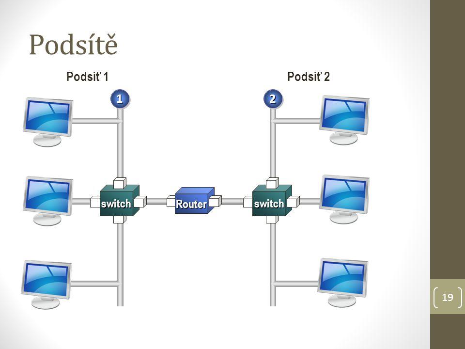 19 Podsítě Router Podsíť 1Podsíť 21122 switchswitch