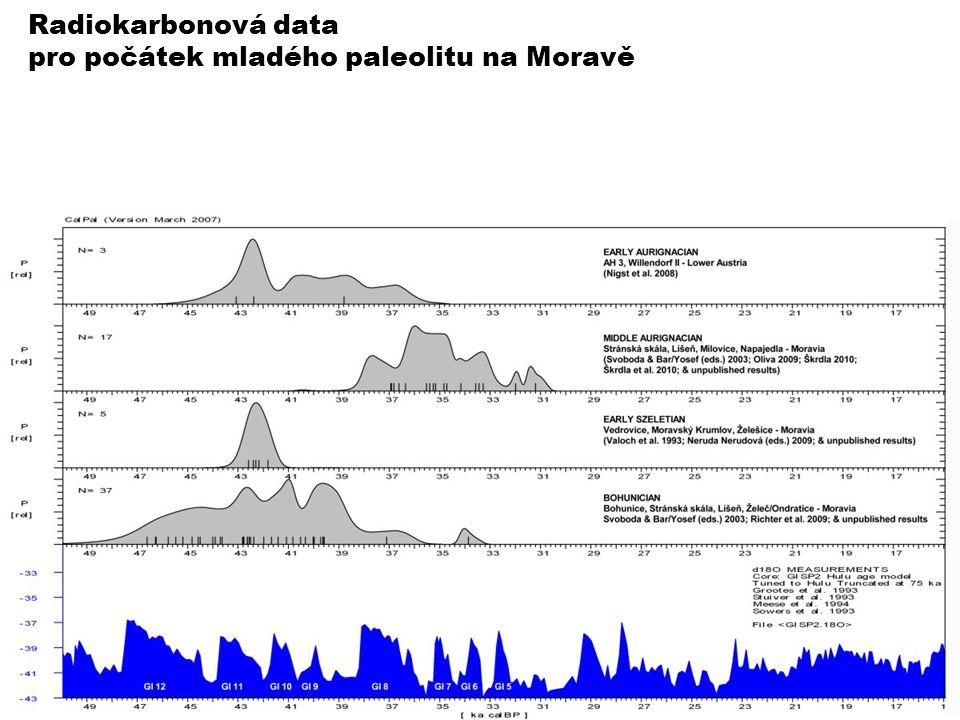 Radiokarbonová data pro počátek mladého paleolitu na Moravě