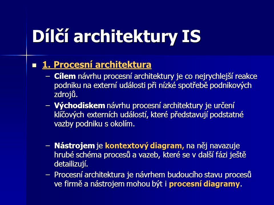 Dílčí architektury IS 1.Procesní architektura 1.