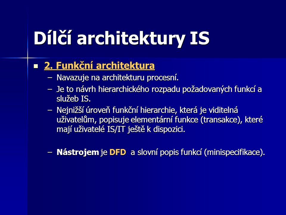 Dílčí architektury IS 2.Funkční architektura 2.