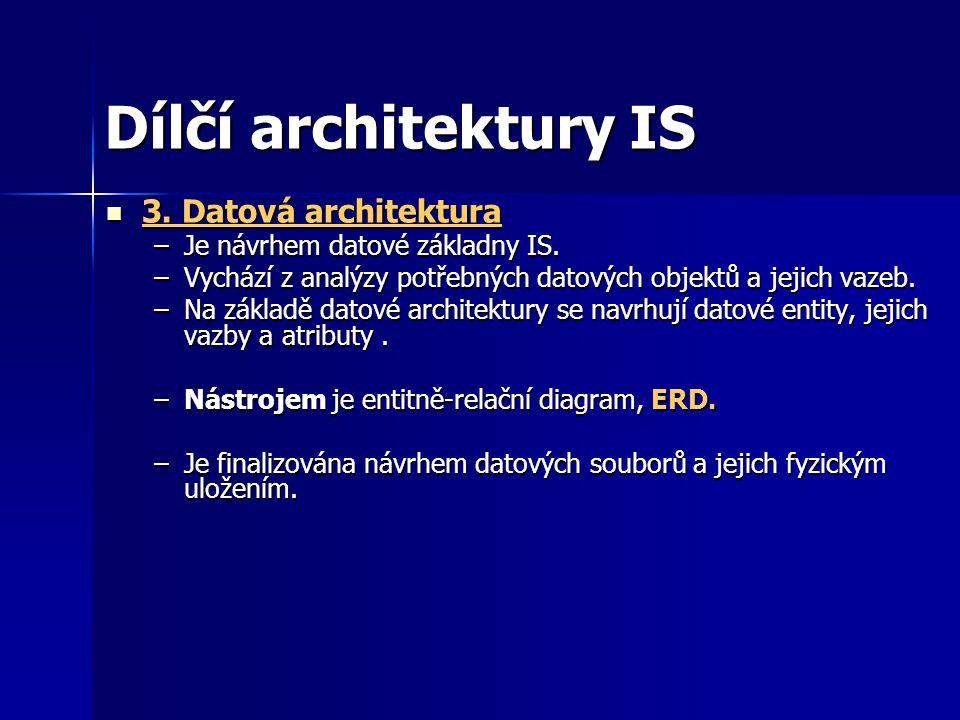 Dílčí architektury IS 3.Datová architektura 3. Datová architektura –Je návrhem datové základny IS.