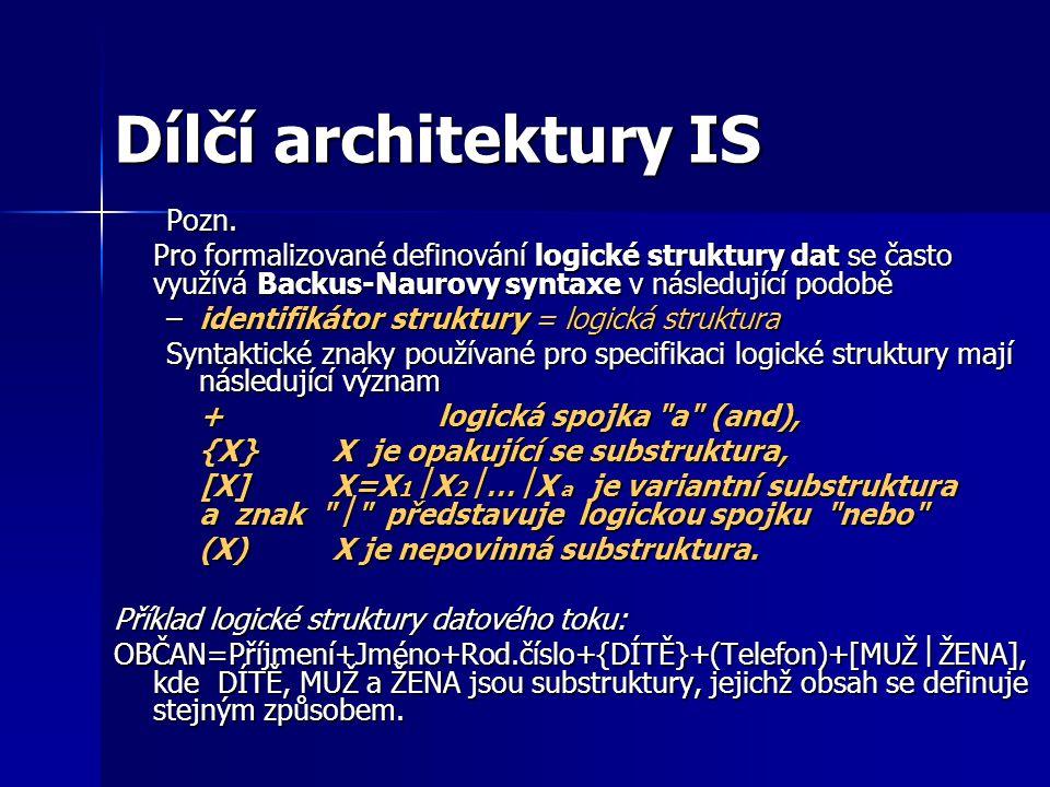 Dílčí architektury IS Pozn.