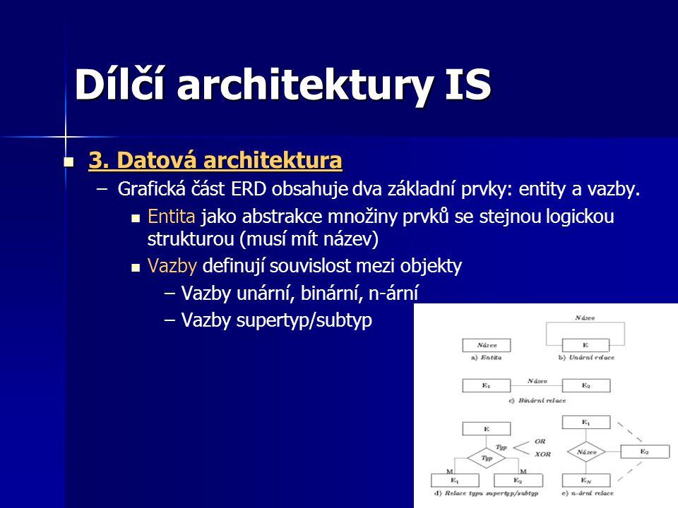 Dílčí architektury IS 3.Datová architektura 3.