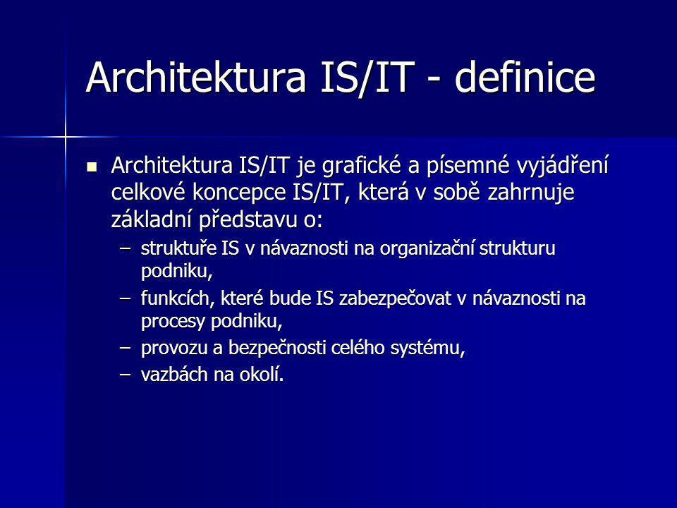 Architektura softwarového systému je koncept systému v jeho prostředí a vyznačuje se: Architektura softwarového systému je koncept systému v jeho prostředí a vyznačuje se: –vysokou úrovní abstrakce, –obsahuje strukturu a organizaci důležitých komponent systému, –obsahuje popis rozhraní pro interakci komponent.