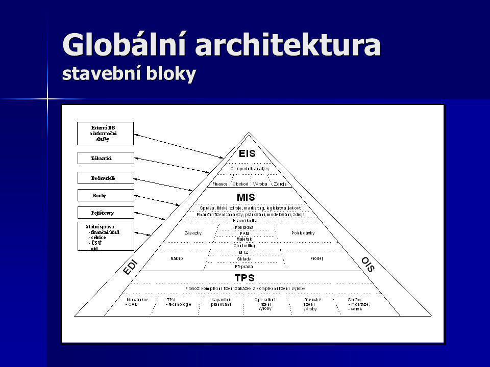 Globální architektura dle služeb poskytovaných podnikovým procesům