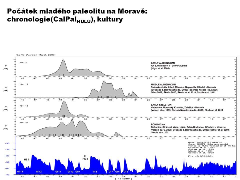 Počátek mladého paleolitu na Moravě: chronologie(CalPal HULU ), kultury