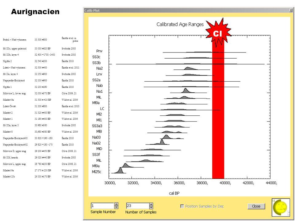 Aurignacien Podolí – Nad výhonem33 500 ±800 Škrdla et al. in press SS IIIc, upper paleosol33 030 ±620 BPSvoboda 2003 SS IIIb, layer 432 600 +1700 -140