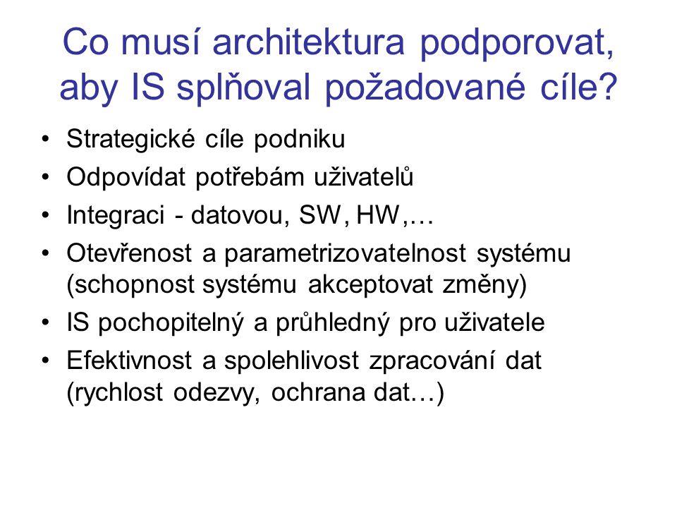 Co musí architektura podporovat, aby IS splňoval požadované cíle? Strategické cíle podniku Odpovídat potřebám uživatelů Integraci - datovou, SW, HW,…
