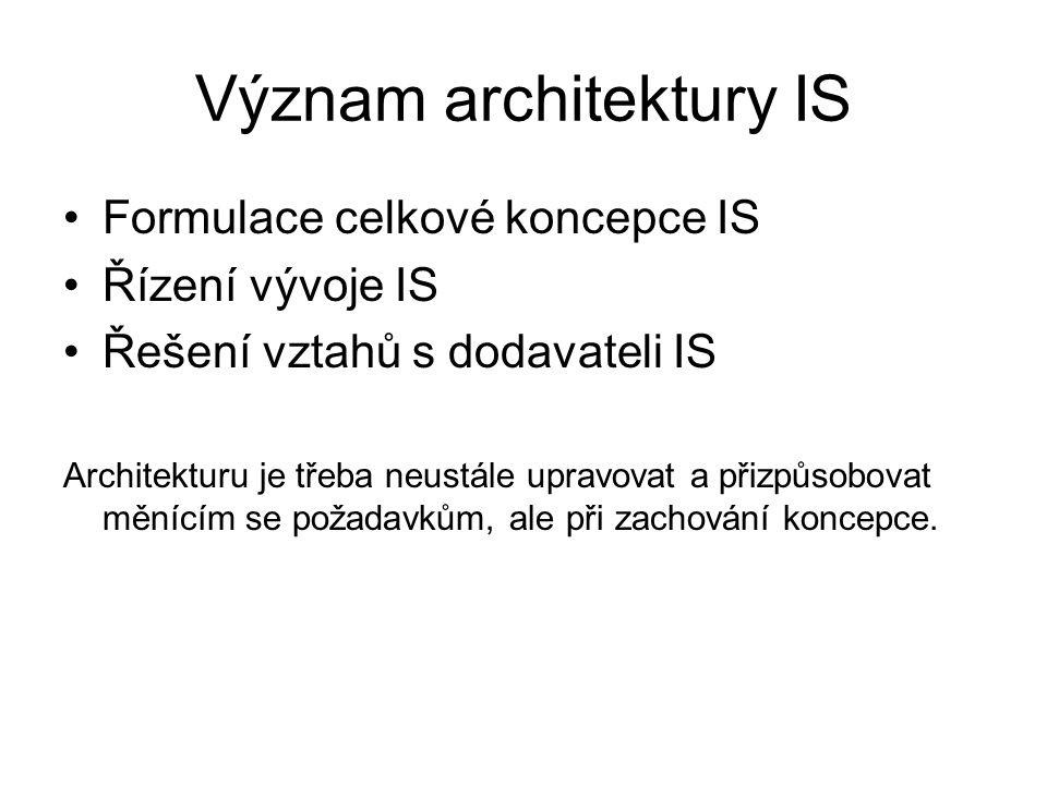 Význam architektury IS Formulace celkové koncepce IS Řízení vývoje IS Řešení vztahů s dodavateli IS Architekturu je třeba neustále upravovat a přizpůs