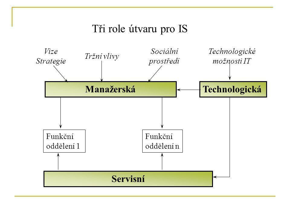 Tři role útvaru pro IS ManažerskáTechnologická Servisní Funkční oddělení 1 Funkční oddělení n Vize Strategie Tržní vlivy Sociální prostředí Technologi