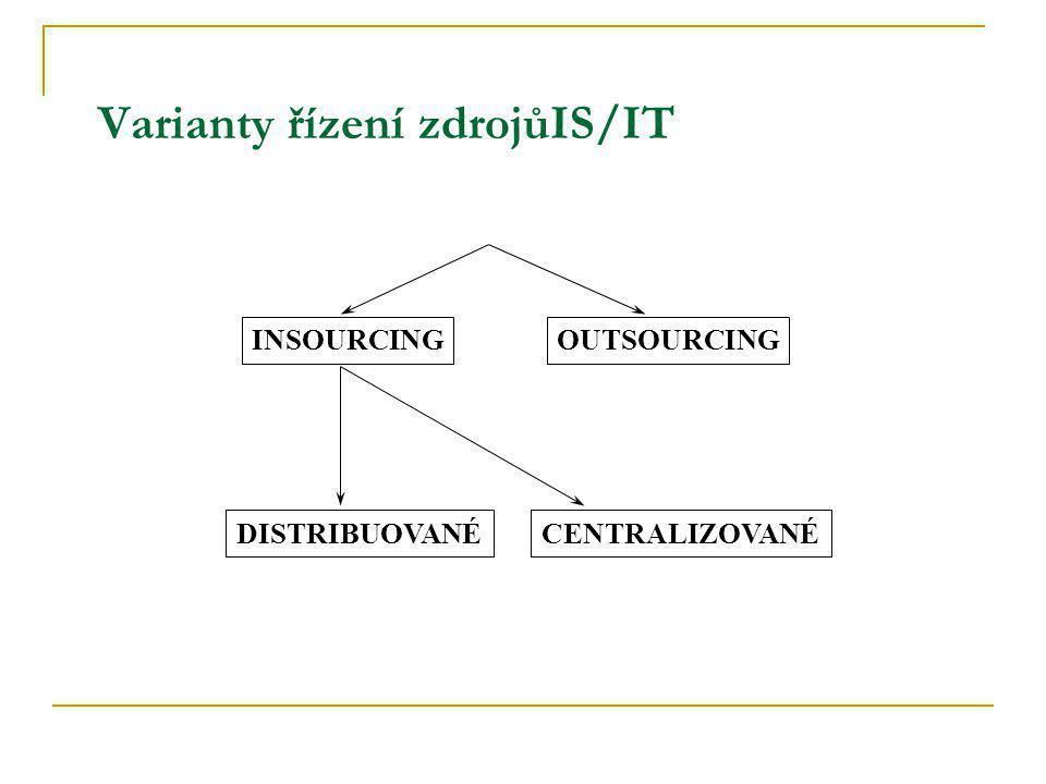 OUTSOURCINGINSOURCING DISTRIBUOVANÉCENTRALIZOVANÉ Varianty řízení zdrojůIS/IT