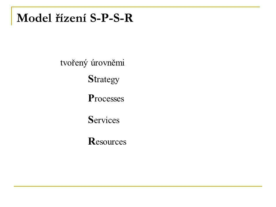 Model řízení S-P-S-R tvořený úrovněmi St rategy P rocesses S ervices R esources