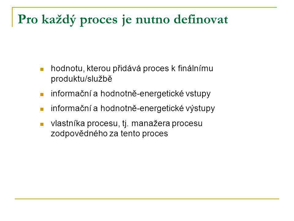 Pro každý proces je nutno definovat hodnotu, kterou přidává proces k finálnímu produktu/službě informační a hodnotně-energetické vstupy informační a h