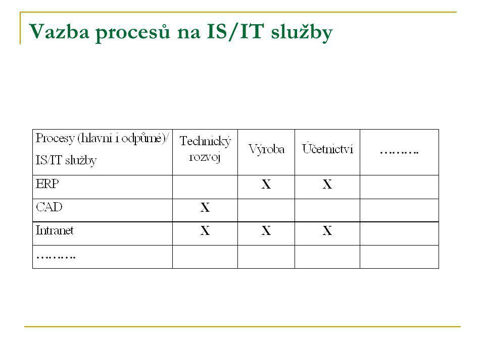 Vazba procesů na IS/IT služby