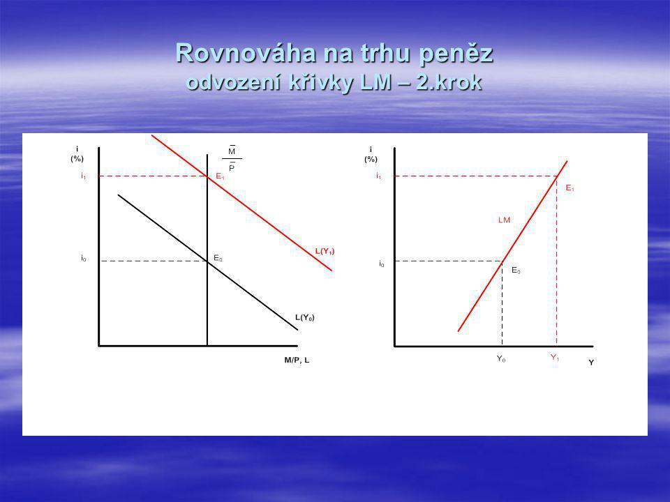Rovnováha na trhu peněz odvození křivky LM – 2.krok