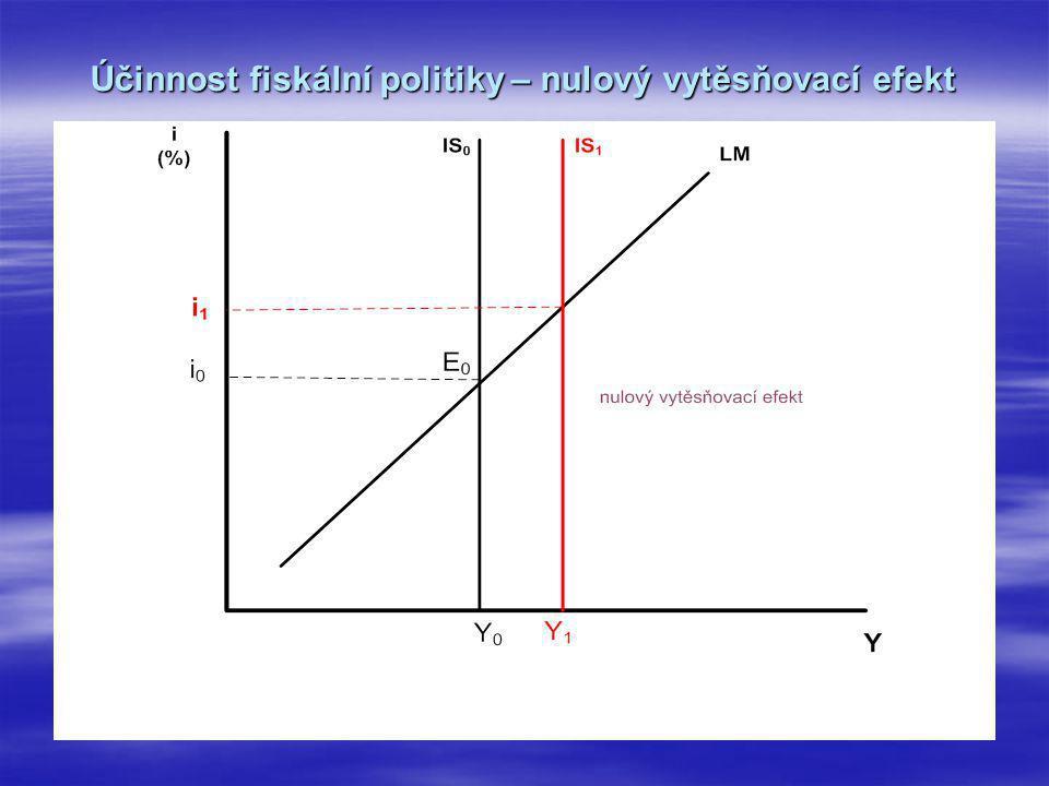 Účinnost fiskální politiky – nulový vytěsňovací efekt
