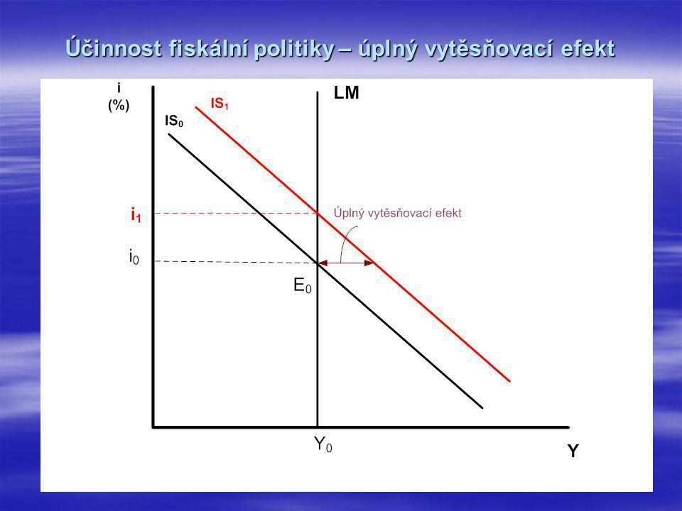 Účinnost fiskální politiky – úplný vytěsňovací efekt