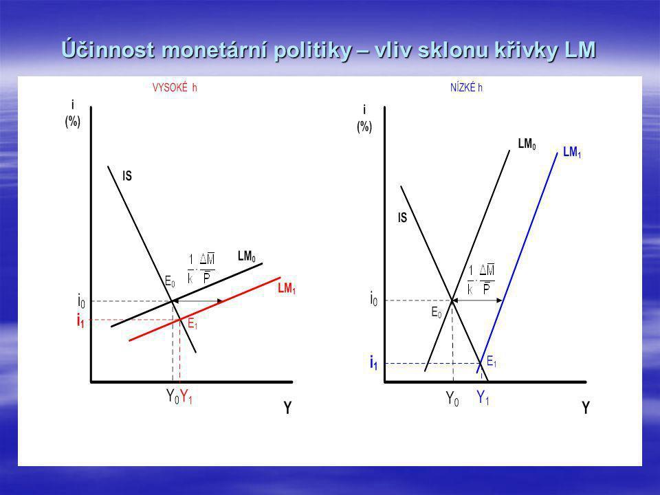 Účinnost monetární politiky – vliv sklonu křivky LM