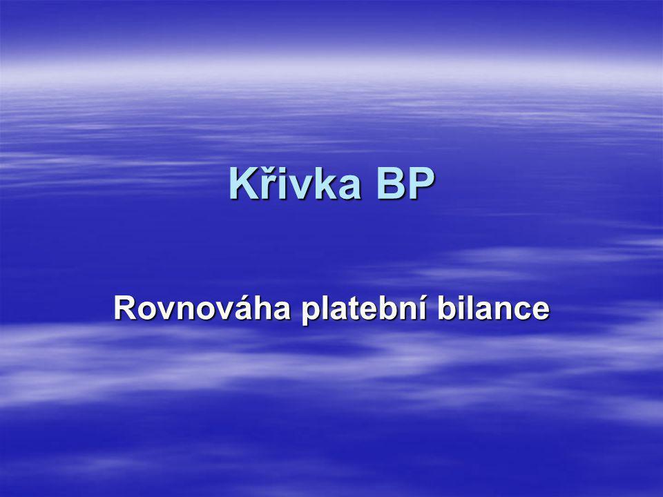 Křivka BP Rovnováha platební bilance