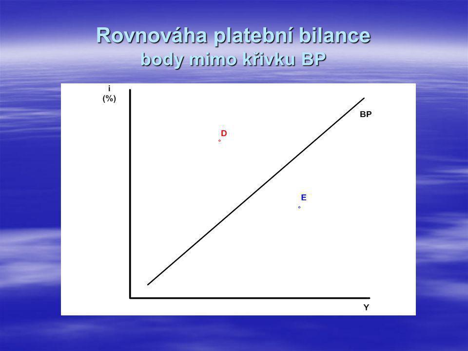 Rovnováha platební bilance body mimo křivku BP