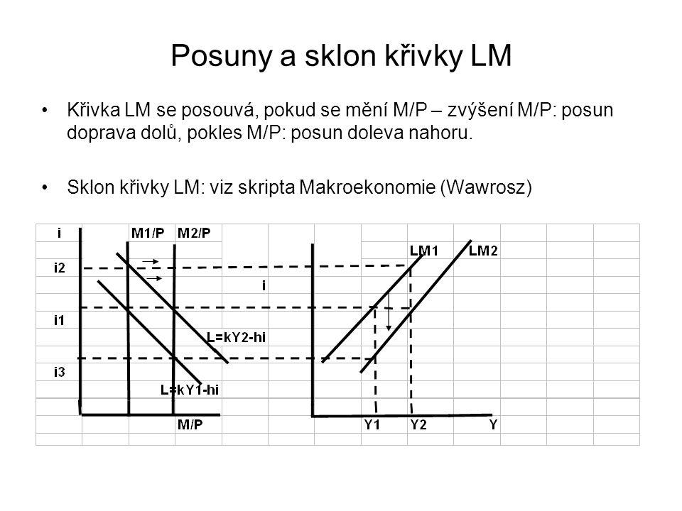 Posuny a sklon křivky LM Křivka LM se posouvá, pokud se mění M/P – zvýšení M/P: posun doprava dolů, pokles M/P: posun doleva nahoru. Sklon křivky LM:
