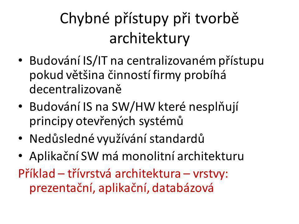 Chybné přístupy při tvorbě architektury Budování IS/IT na centralizovaném přístupu pokud většina činností firmy probíhá decentralizovaně Budování IS n