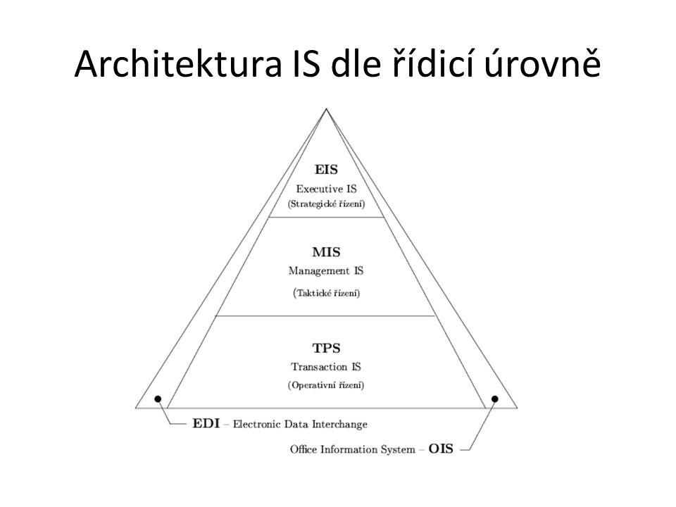 Architektura IS dle řídicí úrovně