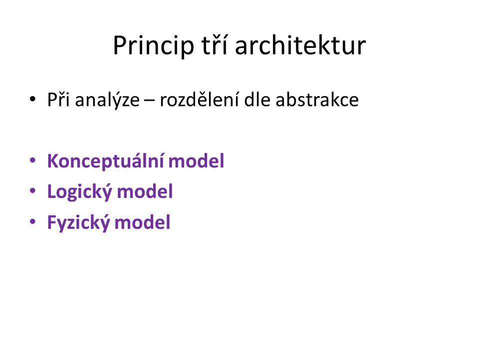 Princip tří architektur Při analýze – rozdělení dle abstrakce Konceptuální model Logický model Fyzický model