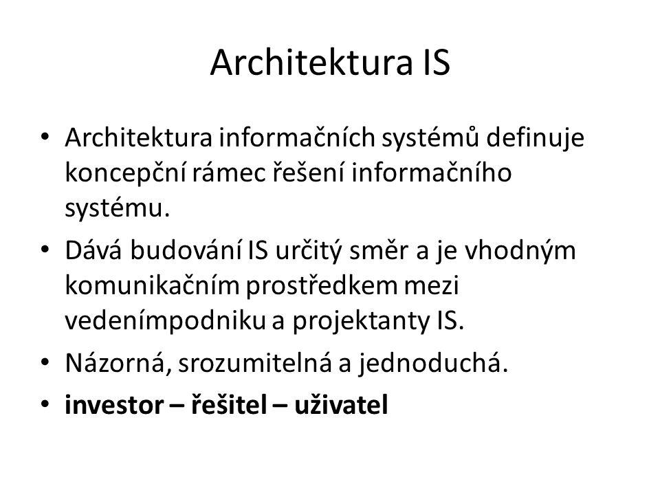 Architektura IS Architektura informačních systémů definuje koncepční rámec řešení informačního systému. Dává budování IS určitý směr a je vhodným komu