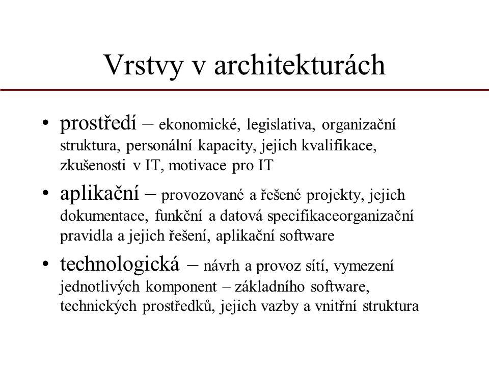 Vrstvy v architekturách prostředí – ekonomické, legislativa, organizační struktura, personální kapacity, jejich kvalifikace, zkušenosti v IT, motivace
