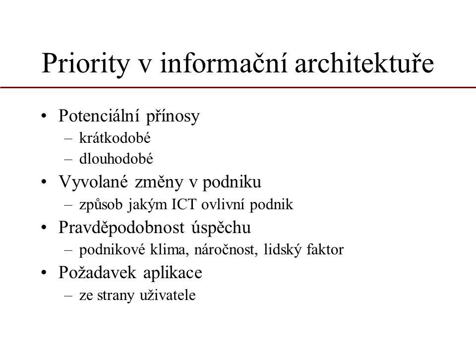Priority v informační architektuře Potenciální přínosy –krátkodobé –dlouhodobé Vyvolané změny v podniku –způsob jakým ICT ovlivní podnik Pravděpodobno