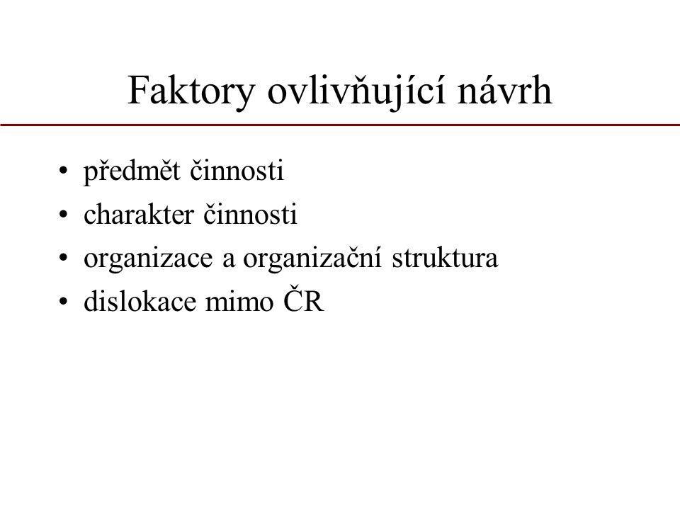 Faktory ovlivňující návrh předmět činnosti charakter činnosti organizace a organizační struktura dislokace mimo ČR